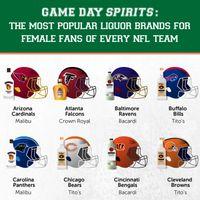 The Most Popular Liquor Brands of Female NFL Fans