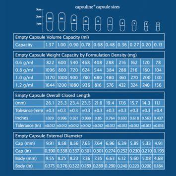 Capsuline Chlorophyll Vegetarian Empty Capsules Size 0 Green/Green