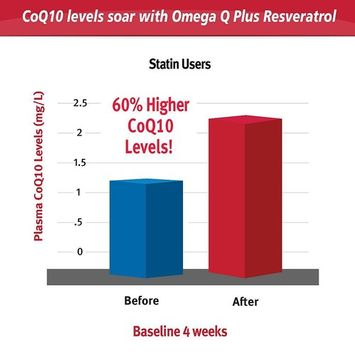 Dr. Sinatra's Omega Q Plus Resveratrol and CoQ10 Supplement for Anti-Aging and Heart Health, Clinically Studied and Shown to Increase CoQ10 Blood Levels by 55%, 180 Softgels (90-day supply)